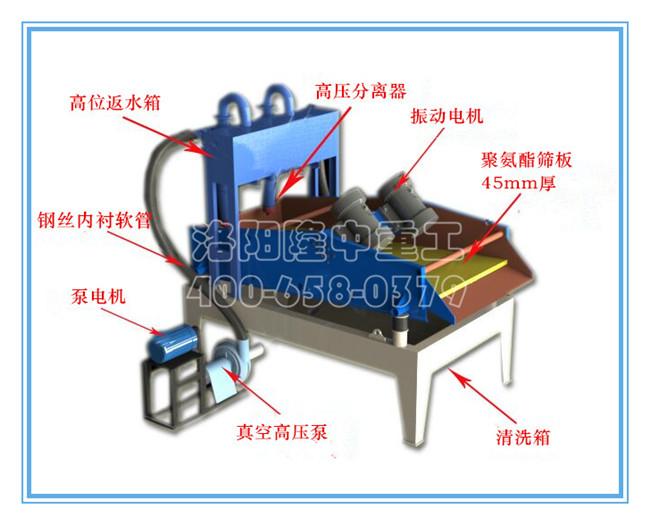 脱水型细砂回收机结构组成.jpg